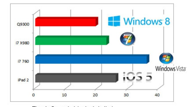 Windows 8 boots faster than Windows 7, Vista or an iPad