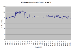 20 Meter Noise for 03/12/12 (GMT)