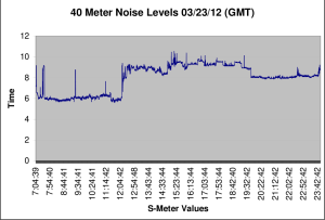 S-Meter Graph for 03/23/12 GMT