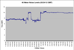 40 Meter Noise 03/24/12