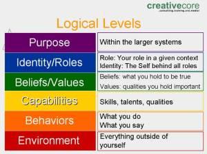 LogicalLevels