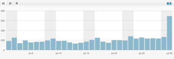 当ブログのアクセス数(2017年7月)