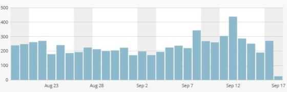 このブログの2017年8~9月のページビュー数