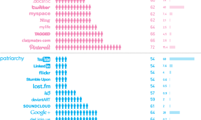 infografia-sexos-redes-sociales