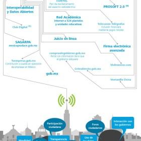 infografiagobiernodigital