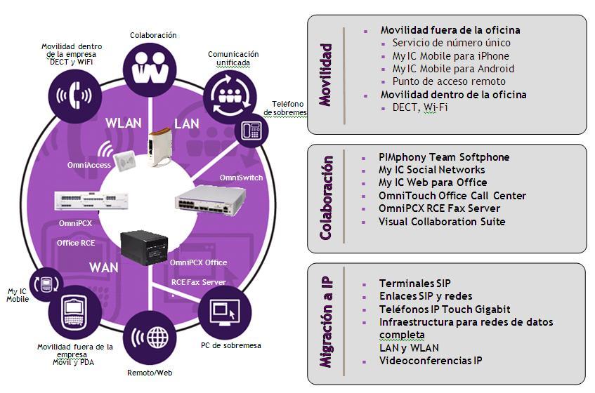 Nueva herramienta de servicio basado en la nube de Alcatel-Lucent Enterprise