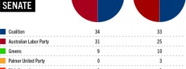 Senate-numbers_2014 from July