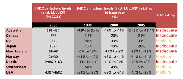 20150902-carbontracker-INDC-baseline-emissions-comparison