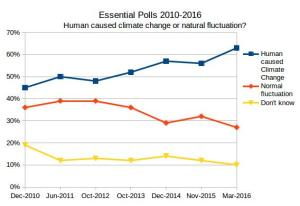 Essential Poll on the cause of climate change 2010-2016