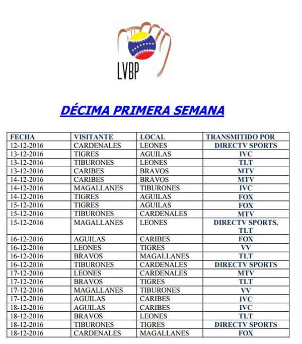 Décima primera semana Copa LVBP | Imagen: NotiTotal