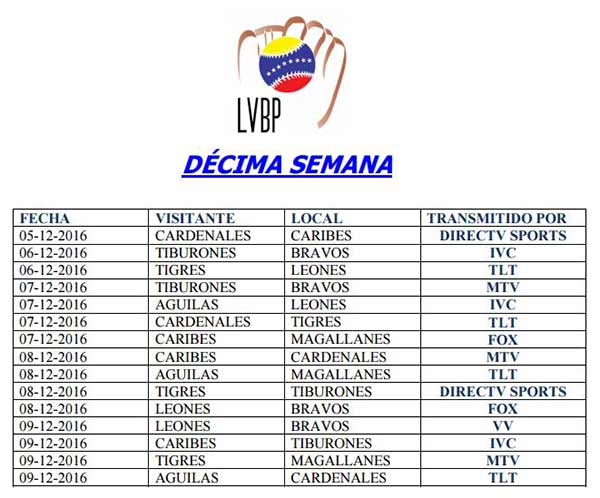 Décima semana Copa LVBP | Imagen: NotiTotal