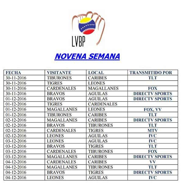 Novena semana Copa LVBP | Imagen: NotiTotal