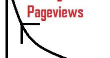 Meningkatkan Pageviews