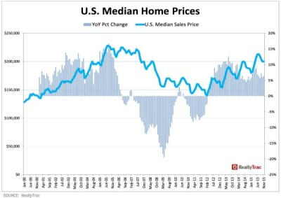 Why Am I Nervous About the 2016 Housing Market?