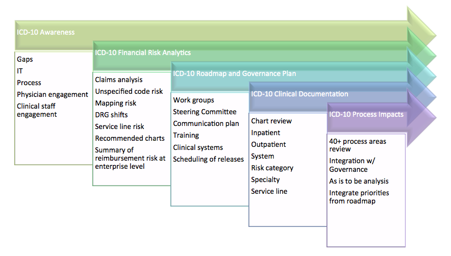 ICD-10-Financial-Risk-Assessment