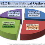 2007-2010 Big Labor PolitIcal Spending