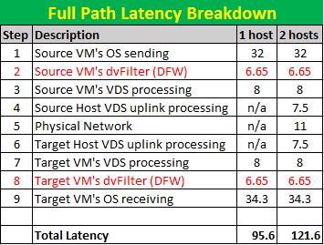 latency breakdown
