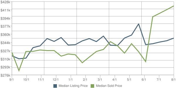 The Nutley Real Estate Market