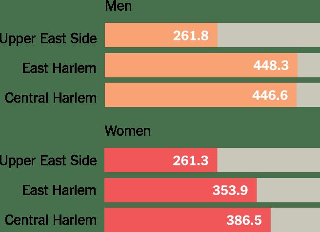 "Source: ""Cancer mortality disparities among New York City's Upper Manhattan neighborhoods."" Dana Hashim, Marta Manczuk, Randall Holcombe, Roberto Lucchini and Paolo Boffetta."