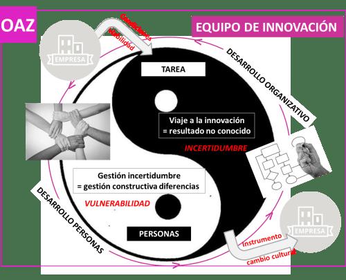 equipo innovacion - oaz coaching para el cambio