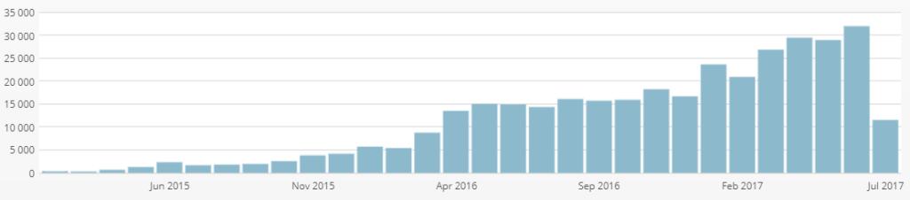 L'évolution de mon blog depuis sa création