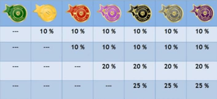 avis-onecoin-matching-bonus