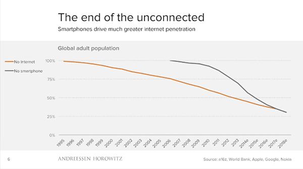 El final de los desconectados. Evolución del porcentaje de la población adulta no conectada desde 1995 (100%) a 2018 (estimado, aproximadamente un 30%) y del porcentaje de la población adulta que no tiene un smartphone (100% en 2005, aproximadamente un 30% estimado para 2018). Las dos líneas se solapan a parir de 2018. Fuentes: a16z, Banco Mundial, Apple, Google, Nokia