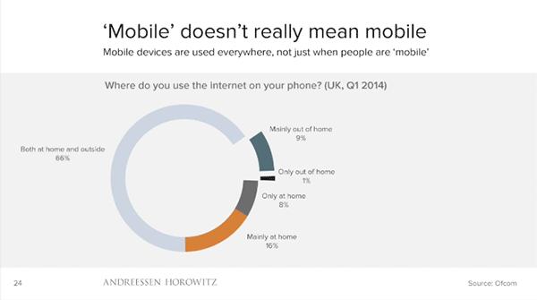 """Respuesta a la pregunta """"¿dónde usas internet en el teléfono?"""" (Reino Unido, primer trimestre de 2014): eñ 66% responde que tanto en casa com fuera"""