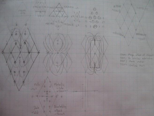 occult triangle lab