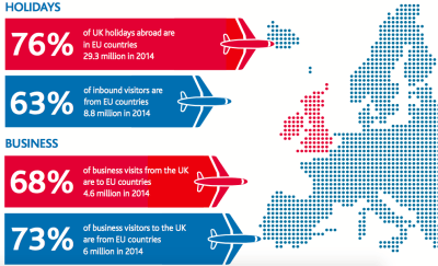 What does Brexit mean to the travel industry?