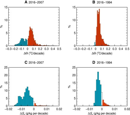 Figure 4 from Menezes et al. 2017. A and B show the distribution of changes in temperature in 2016 compared to 2007 (A) and 1994 (B), with red showing all the data that got warmer over the time period. C and D show the same for changes in salinity, with blue showing that most of the water became fresher.
