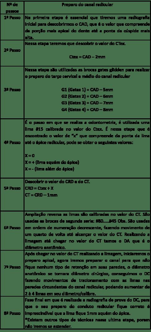 tabela endo 2