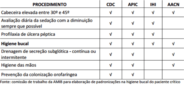 tabela OH