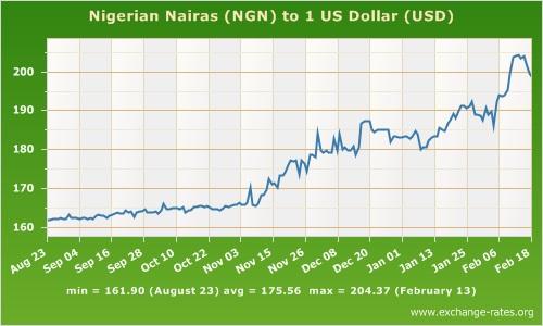 naira to USD