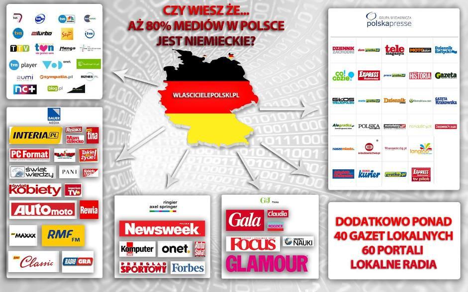 Niemieckie firmy i media w Polsce