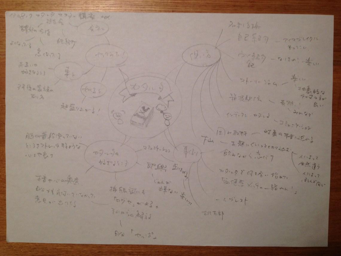 130817_katkaruta_mindmap