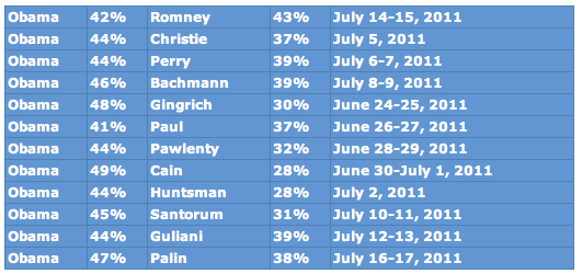 Rasmussen Shock Poll via Drudge Report: Obama 41% Paul 37%