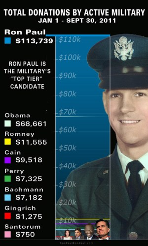 Total Donations by Active Military – 3Q YTD 2011 – Ron Paul Leads ALL