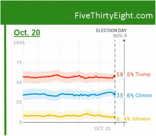 Trump Soaring In Oklahoma Polls