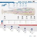 野球好き必見。MLBでプレイした全日本人選手のインフォグラフィック