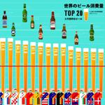 世界のビール消費量TOP20と代表的なビール インフォグラフィック