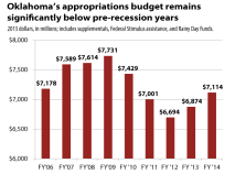 Appropriations-06-14-CPIadjusted