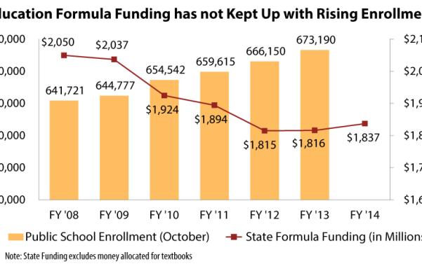 formula-funding-enrollment