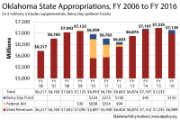 Appropriations_06-16