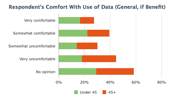 Comfort With Use of Data (Age-if benefit)