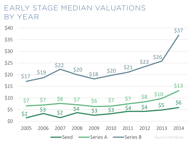 Pitchbook_Early Stage Valuations