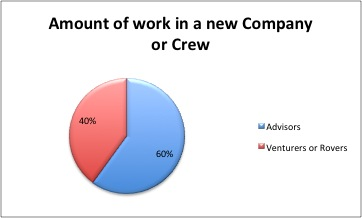 Amount of work advisors do in a new crew