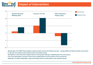 BR Impact of Intervention 25 April 16