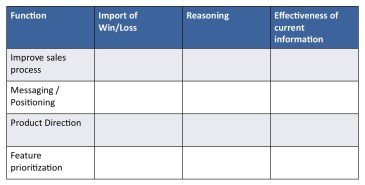 What function does Win/Loss data play?