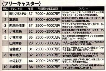 2015年7月広告収入